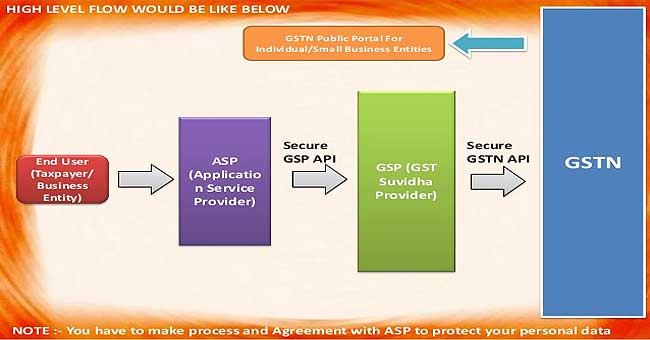 sap offers asp for gst india