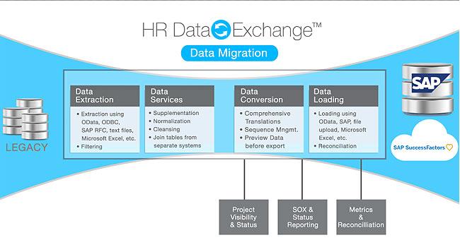 SAP HR Data Migration