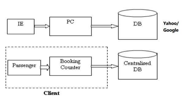 SAP BASIS Complete Guide (PDF) Based on SAP R/3 4 6, PDF Book