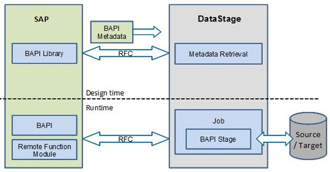 Difference between RFC and BAPI in SAP ABAP