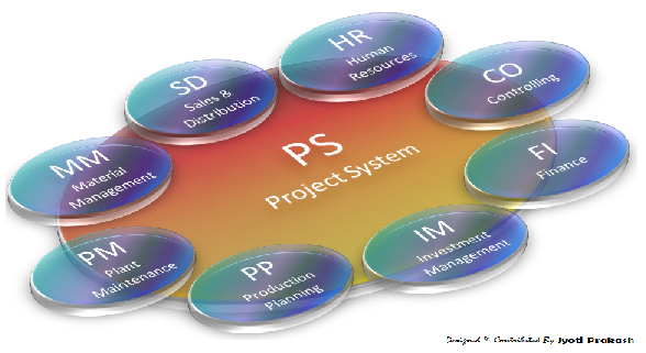 What is SAP PS | Project Systems | Course | Fees | Career ...