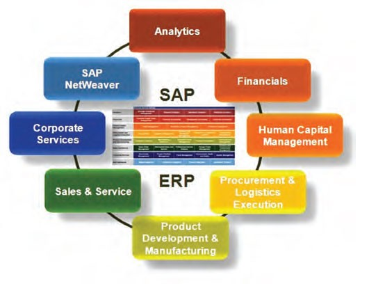 enterprise resource planning and sap software
