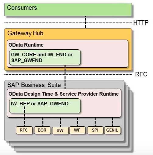Deployment Option for SAP Gateway in SAP NetWeaver