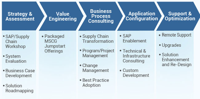 SAP SCM, Full form and Meaning