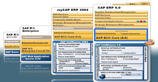 sap erp landscape diagram sap ecc 60 diagram difference between sap 4.7, sap 5, ecc 6, ecc 7, mysap ...