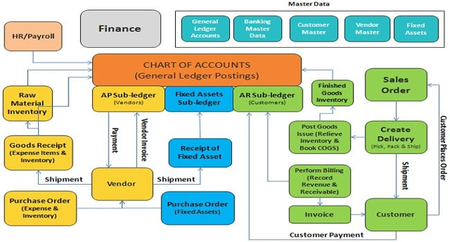 Sap Fi Financial Accounting Module In Sap Fico