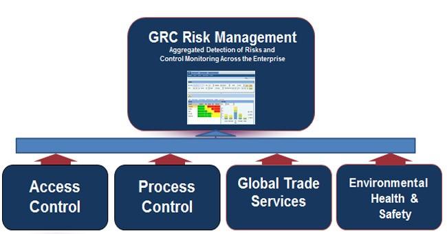 Sap Grc Course Fees Duration Grc Access Control Module