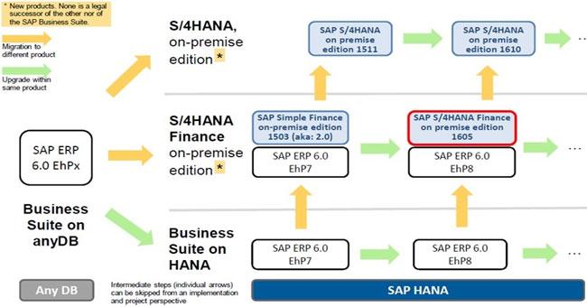 Data Model of S/4HANA Finance Data Migration Interview