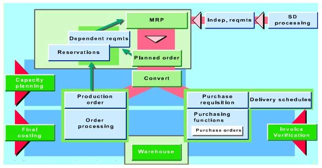 what is mrp in sap mm