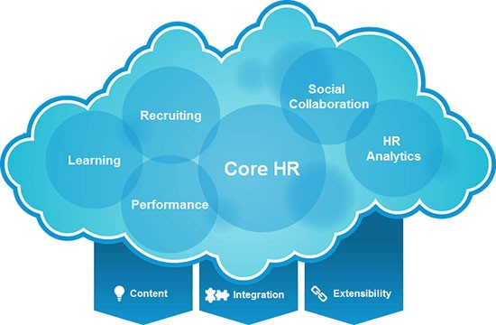 Sap hr full form and meaning this makes the task of managing human resources and the companys workforce all the more important from the processes linked thecheapjerseys Image collections