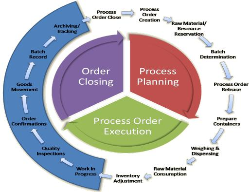 What Is Sap Pp Production Planning Course Fees