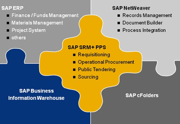 SAP SRM, Full form and Meaning