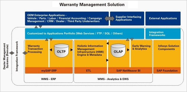 SAP WM, Full form and Meaning