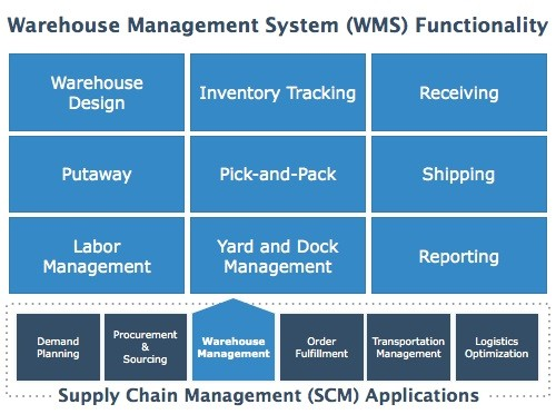 Scope of inventory management system