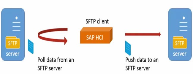 Connecting SFTP Server from SAP HCI (HANA Cloud Integration) in SAP PI