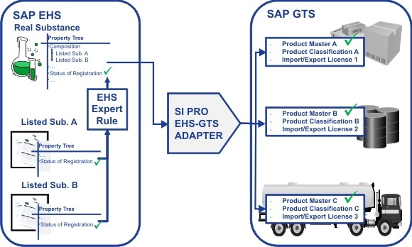 SAP GTS, Full form and Meaning