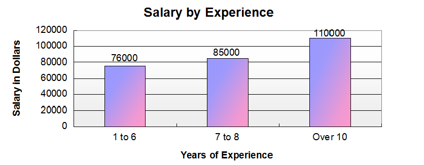 SAP Salary by Experience