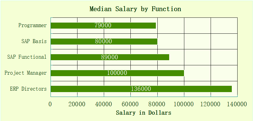 SAP Salary by Function