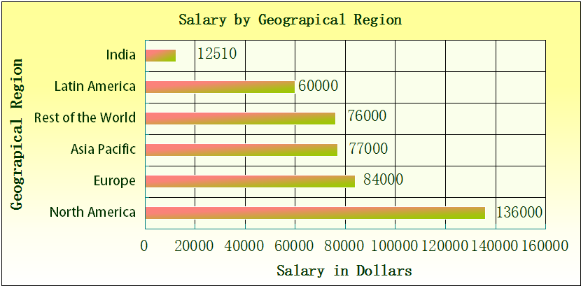 Salary by Geographical Region