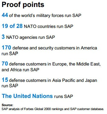 SAP involvement in different Countries