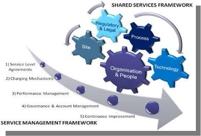 sap shared services framework pdf