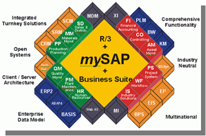 Introduction to SAP R/3 and mySAP ECC (ERP)