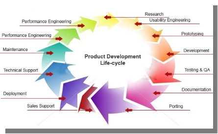 What Is Sap Plm Product Lifecycle Management Line