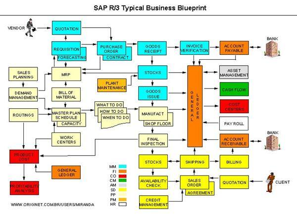 Typical Business Blueprint of SAP R/3 | FI CO (Financial Accounting ...