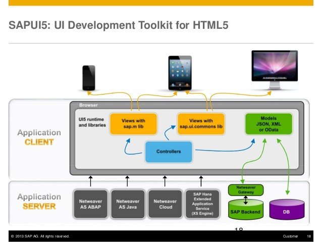 SAPUI5 Platform Overview, SAP User Interface for HTML 5