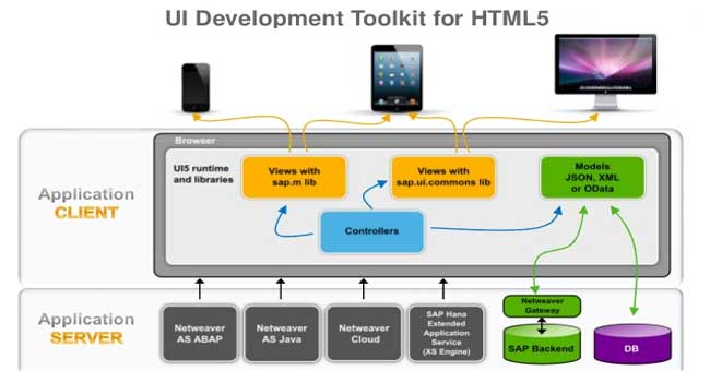 UI Development Toolkit for HTML5 in SAP UI5