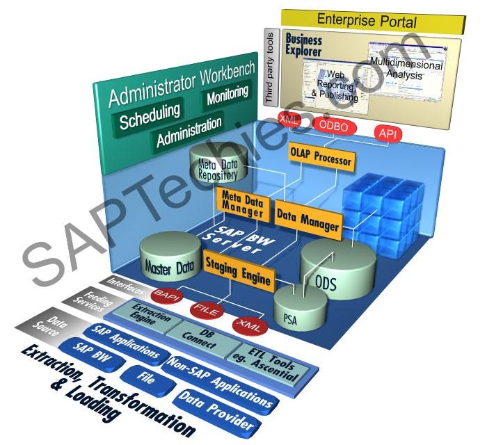 Data Warehouse Etl Developer Resume: HR Business Content -Technical Aspects, PDF Book