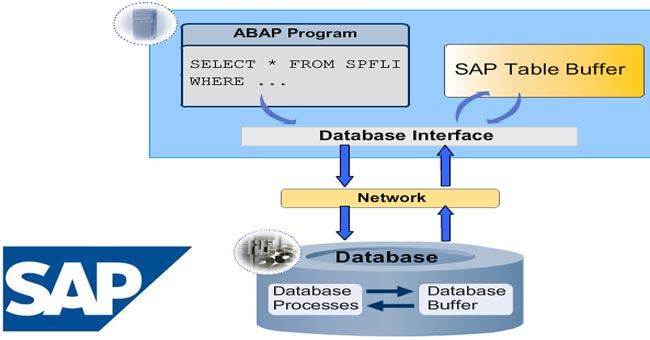 Inconsistency between database and Dictionary in SAP ABAP