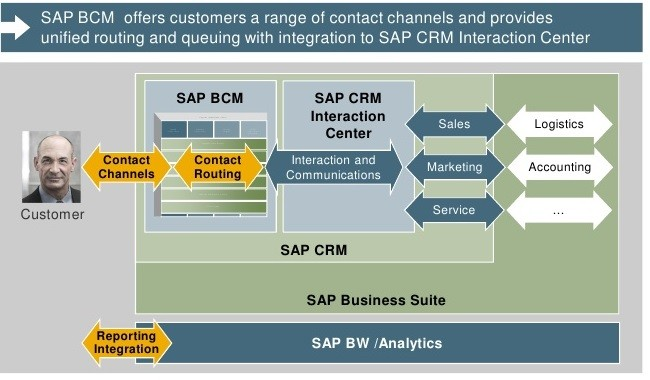 What Is Sap Bcm Business Communication Management
