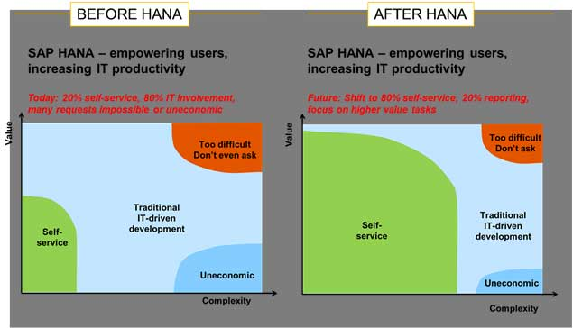 Sap Hana Module Scope Career And Certified Consultant