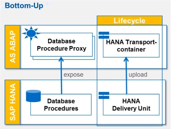 ABAP Managed Database Procedure (AMDP) in HANA