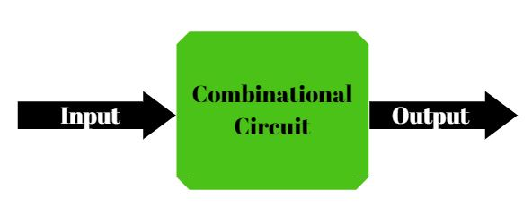 Combinational Circuits Flow Chart