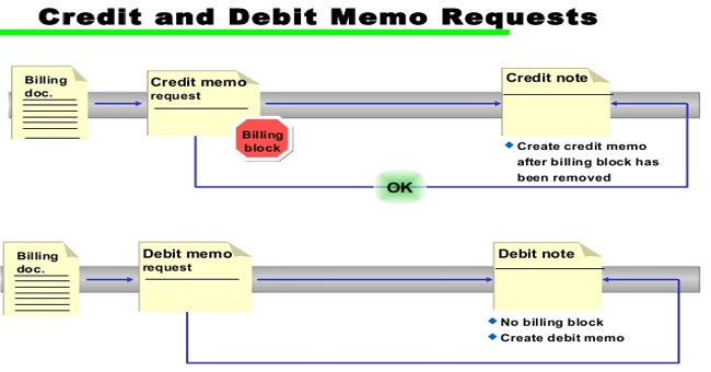 Define Debit note and Credit note. | Credit Control SD (Sales and ...