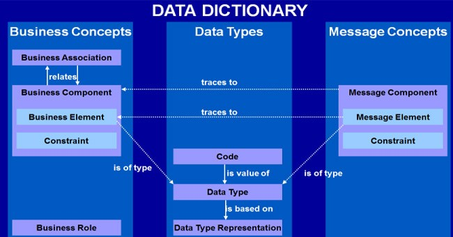 difference between data dictionary and data repository in