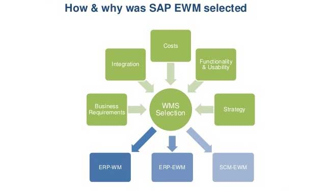 SAP EWM, Full form and Meaning