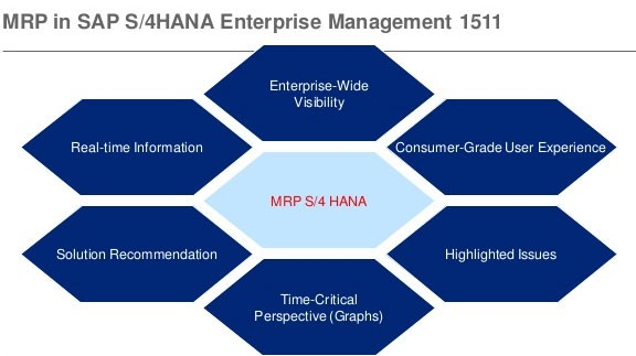 Billing Document Output Management in SAP S/4HANA in SAP SD