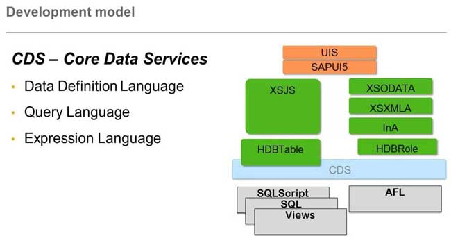 Building CDS (Core Data Services) Views in ABAP on SAP HANA