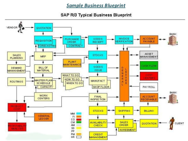 Business blue print bbp in sap in sap mm business blue print bbp in sap malvernweather Choice Image