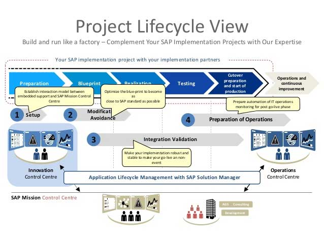 Sap Full Life Cycle Implementation About Sap Tutorials