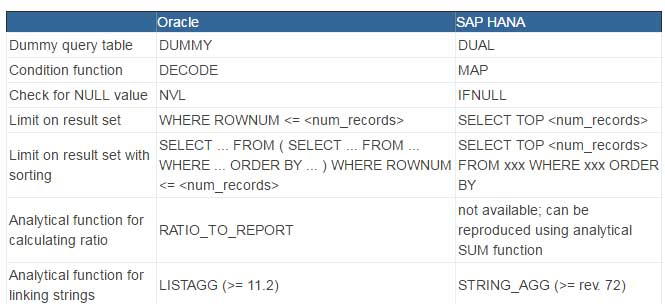 Difference Between Oracle And Sap Hana In Sql Queries