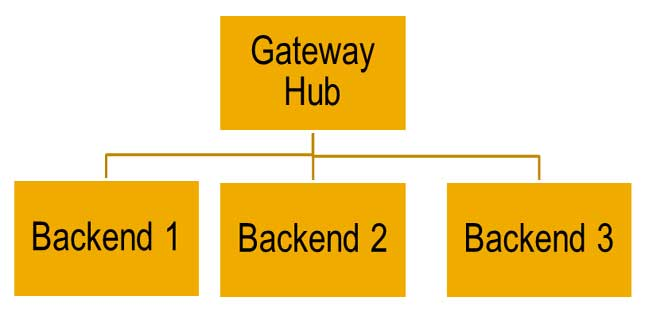 Maintain SAP System Alias and Gateway Flags in SAP NetWeaver
