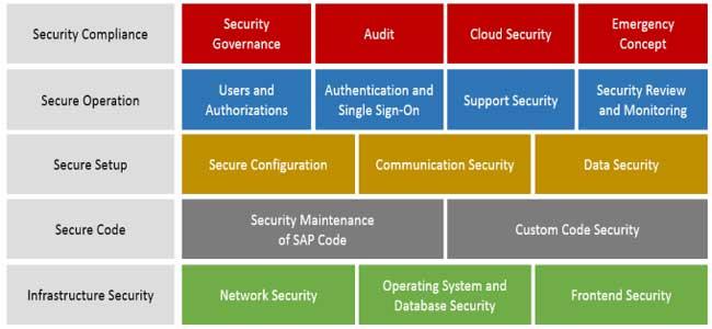 Sap Security Baseline An Insight