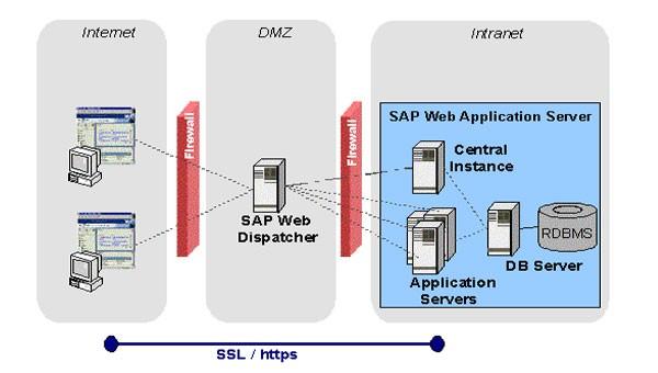 Http S Load Balancing Using Sap Web Dispatcher In Sap Basis