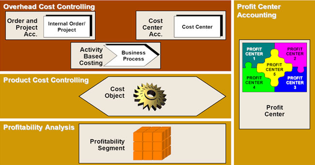 System Tables in SAP FICO