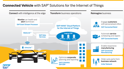 An example of SAP's IoT for controlling intelligent vehicles