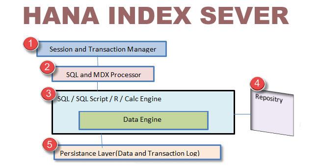 HANA Index Server